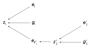 Indirect Genetic Effects: Sources of variation for a hypothetical trait zi. showing indirect genetic effects. Variation in trait i is affected by genetic variation gi (direct genetic effect) and ei , the random environmental component. The indirect genetic effect ez'j caused by the phenotype of individual j, z'j also contributes to trait variation in the focal phenotype. From Harris & Hager 2009.